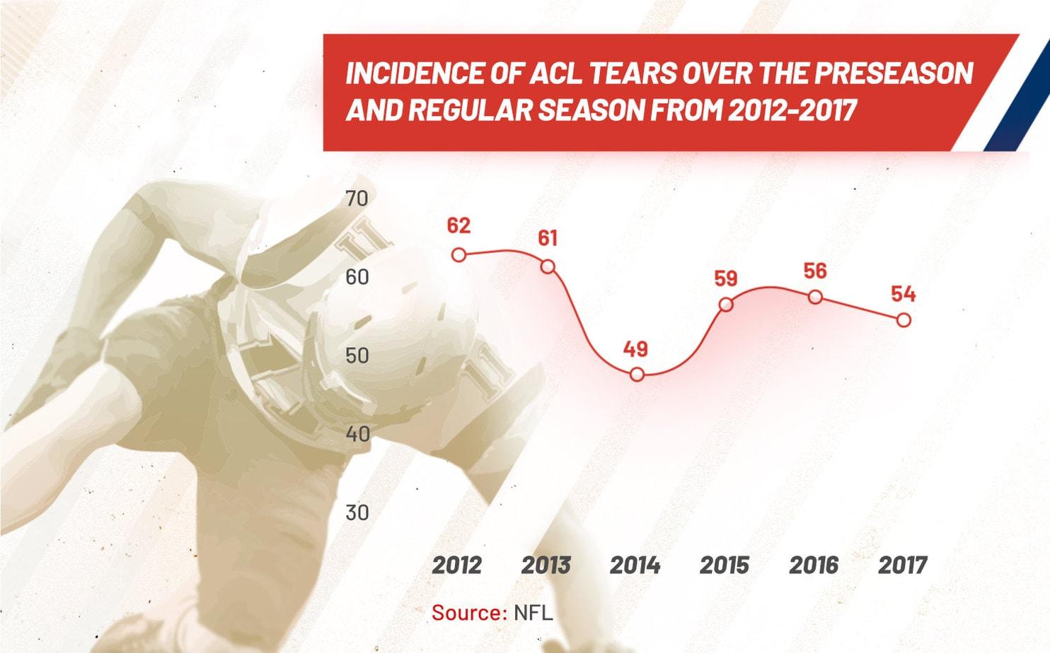 NFL acl tears