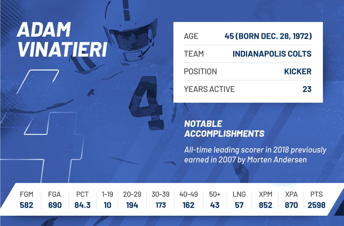 adam vinatieri nfl 2018 regular season stats