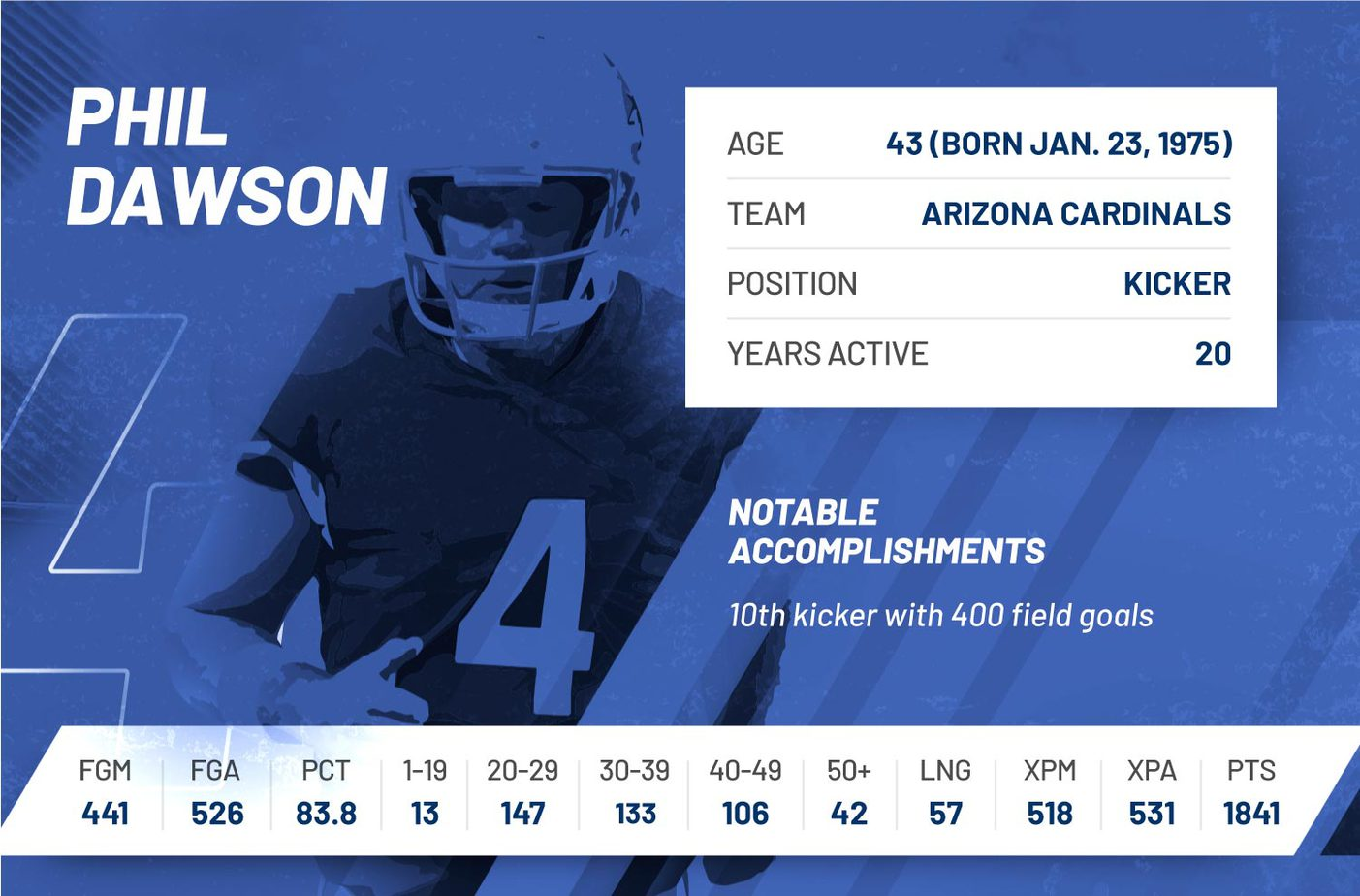 phil dawson nfl regular season 2018 stats