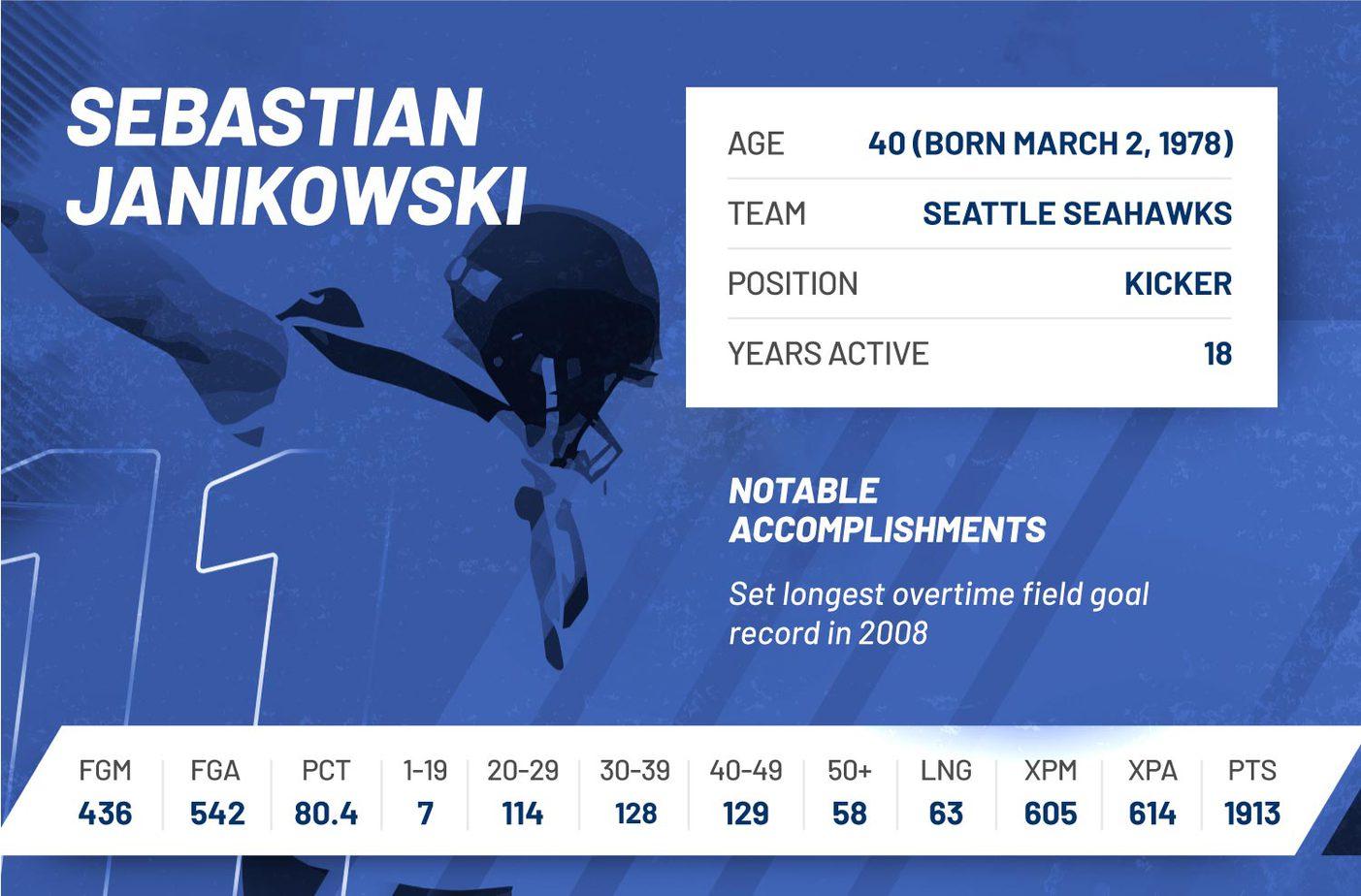 sebastian janikowski nfl regular season 2018 stats