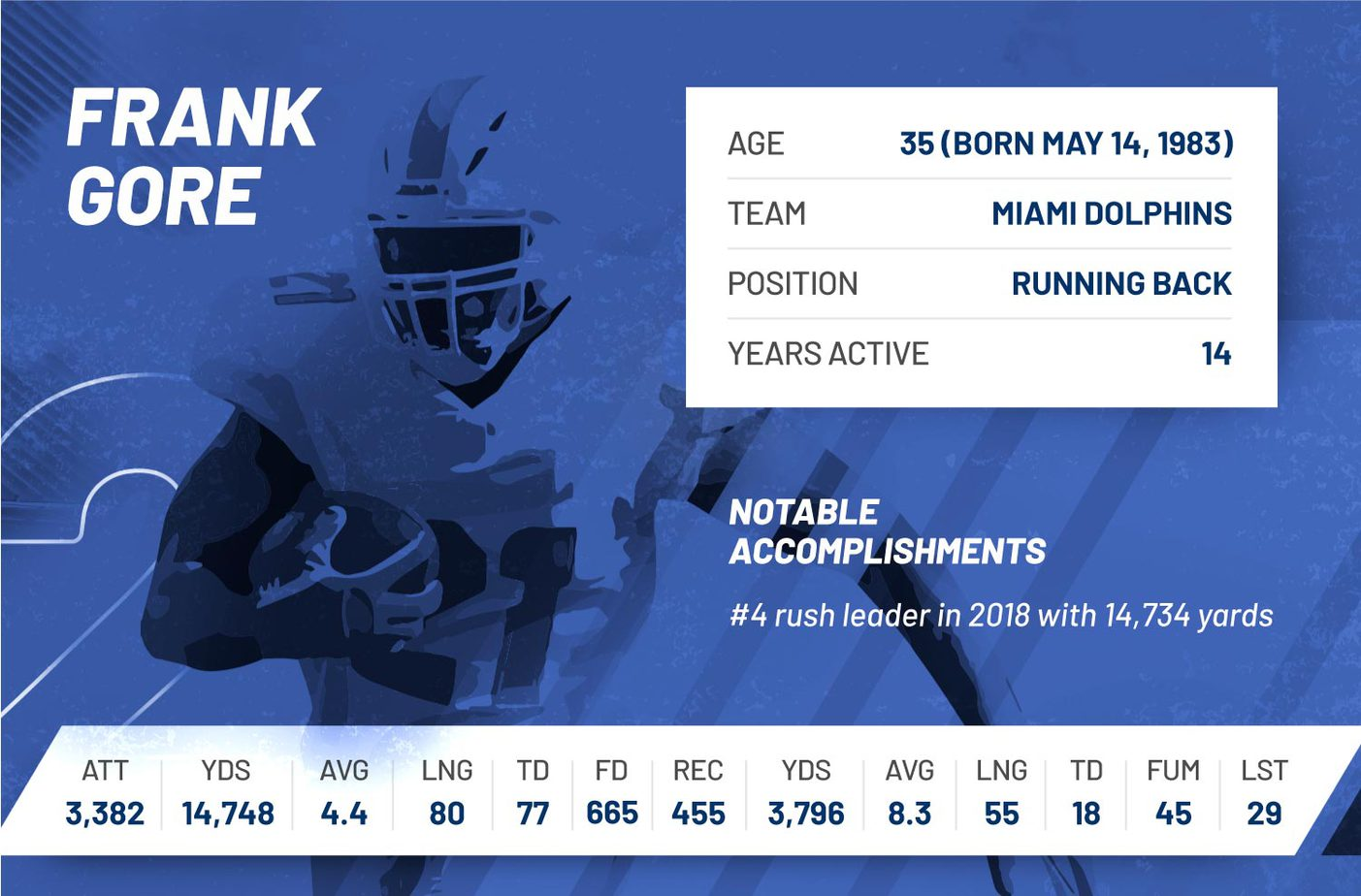 frank gore nfl 2018 regular seasons stats