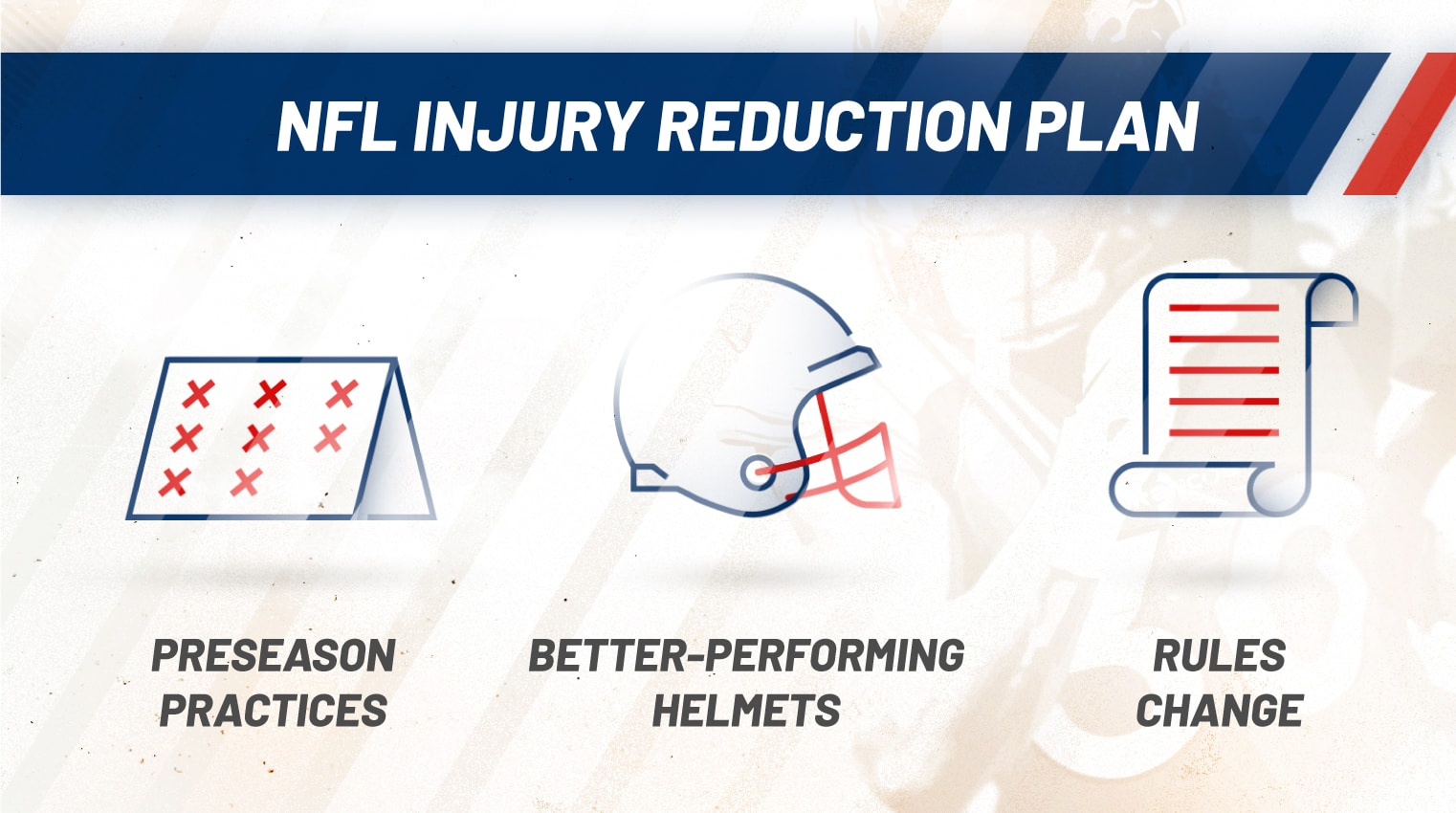 NFL injury reduction plan 2018