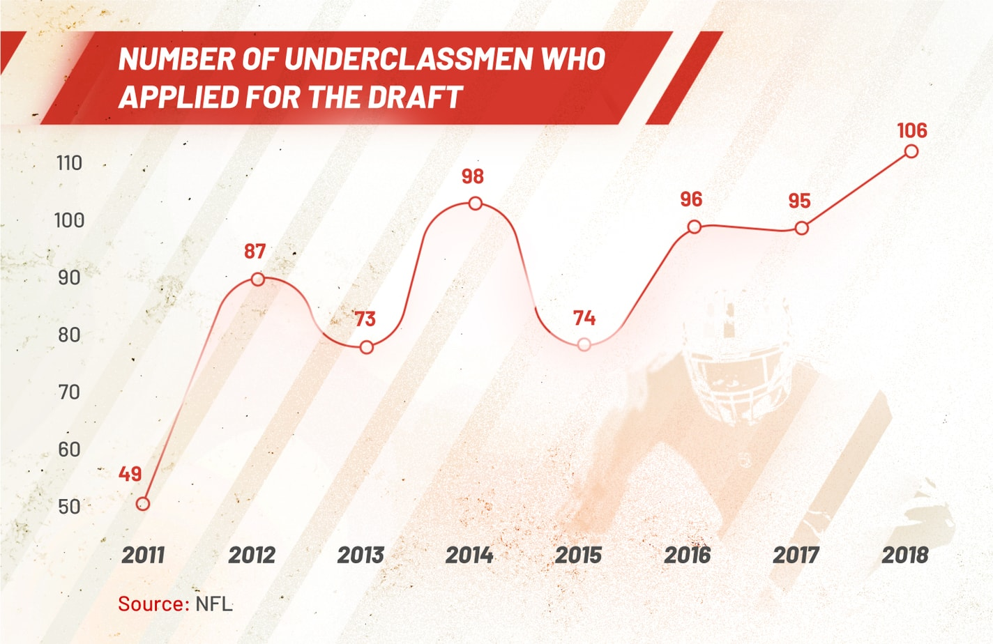 number of underclassmen who applied for the draft