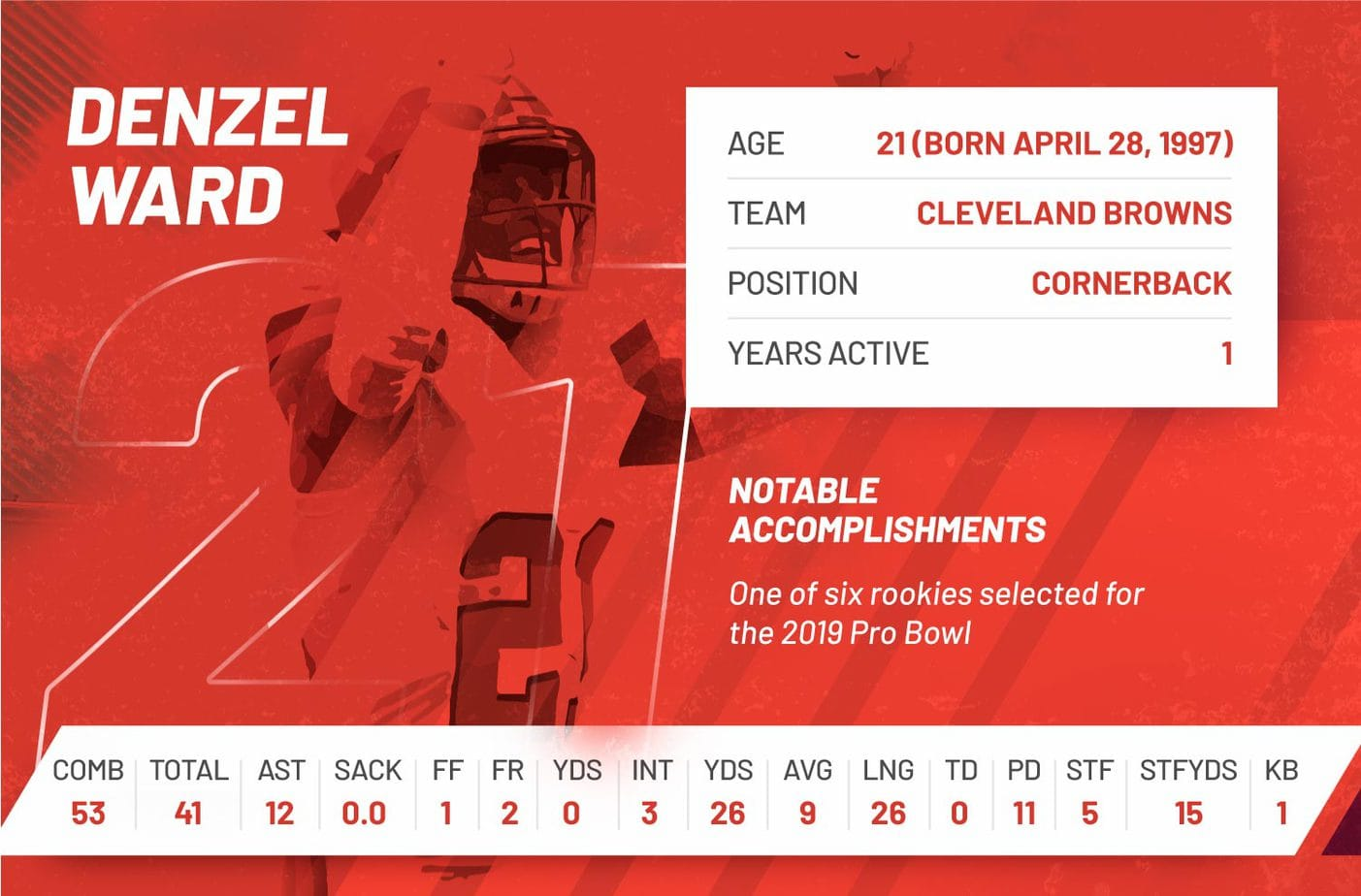 denzel ward nfl 2018 regular season stats